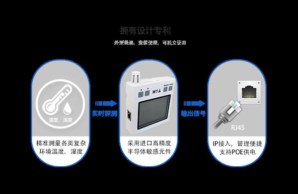 网络型温湿度传感器产品功能