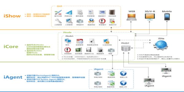 机房动力环境监控软件