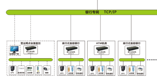 深圳縱橫通為三峽地區銀行系統提供機(ji)房動力環境監(jian)控系統