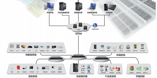 机房动力环境监控系统