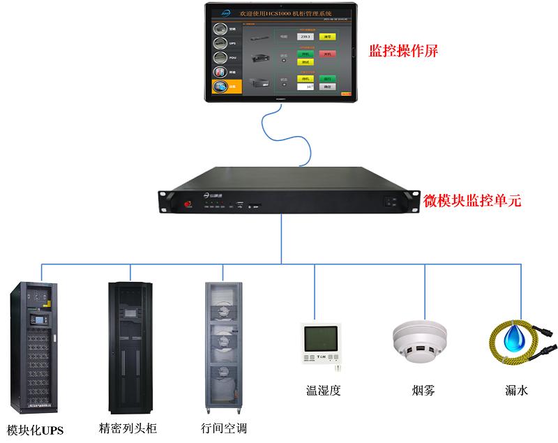 微模块动环监控解决方案系统组成