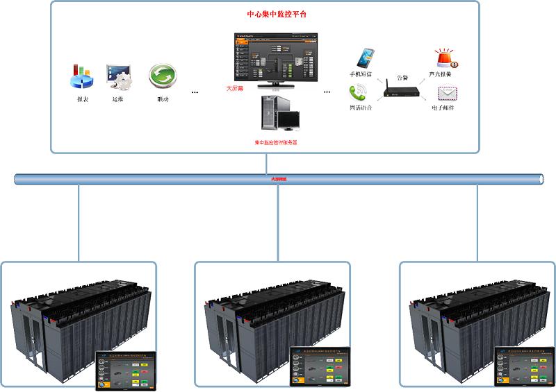 微模块动环监控解决方案架构图