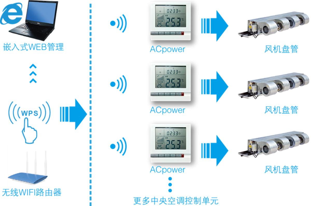 纵横通中央空调远程控制器-产品部署