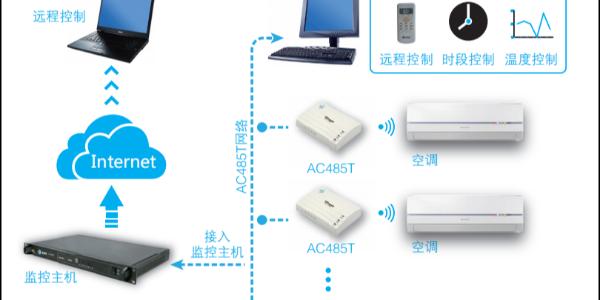 空调智能控制系统
