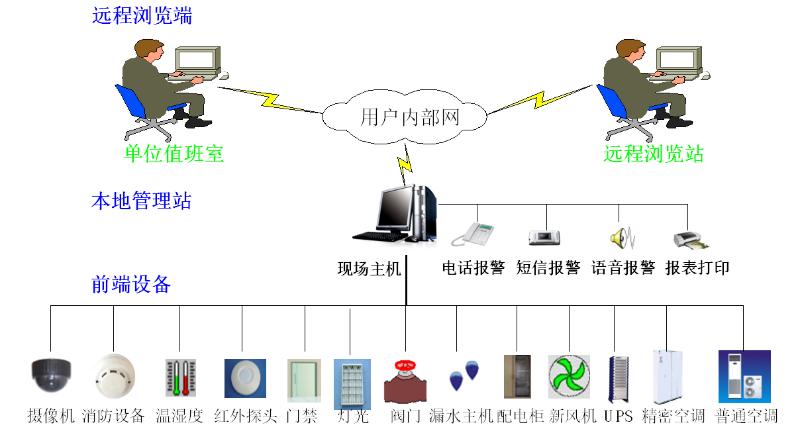 机房环控监测系统