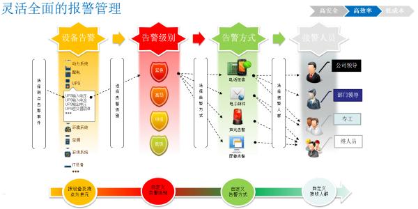 机房动环监控管理系统