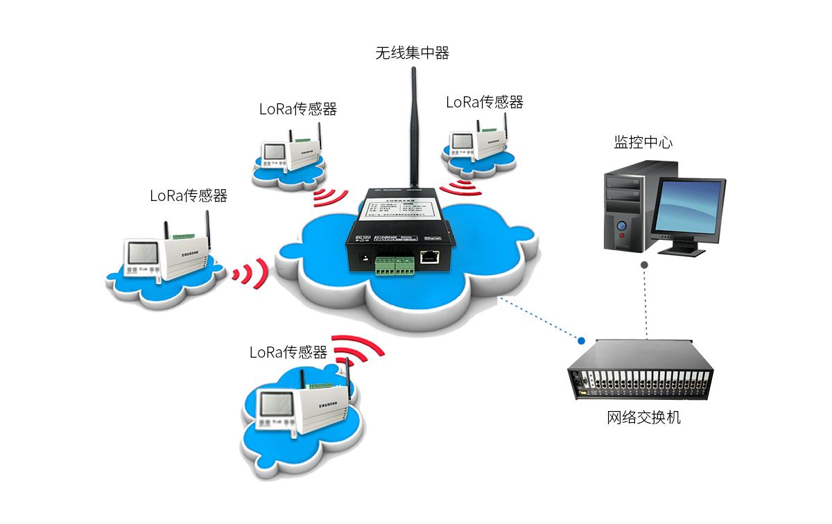 纵横通无线数据集中器产品部署